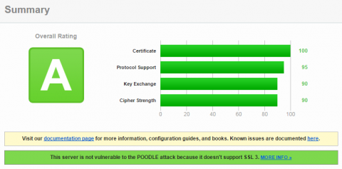 SSL server check summary - rating A